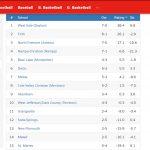 Trojan Football Poll By MaxMess